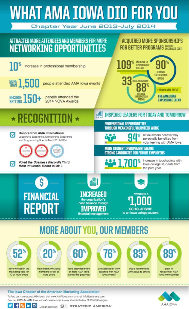 AMA Iowa 2013_2014_Infographic